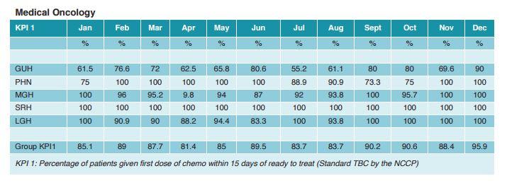Saolta KPI Performance