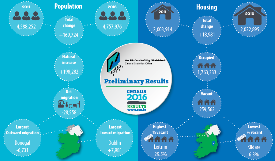 donegal had biggest population drop in census 2016 highland radio