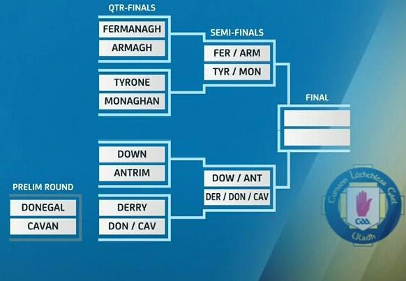 2018 Ulster Championship Draw - Highland Radio - Latest Donegal ...