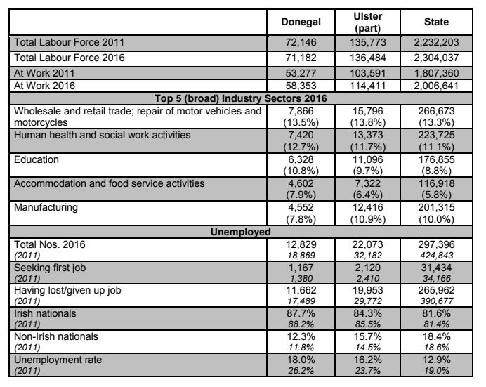 Census 2016 figures show 18% unemployment in Donegal