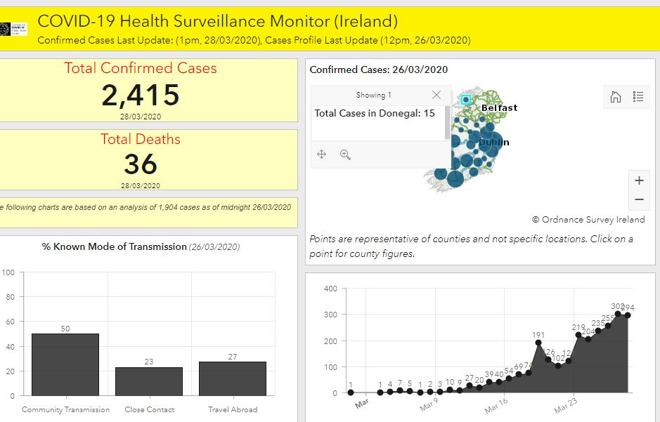 Coronavirus: Ireland sees 14 more deaths, 294 new confirmed cases